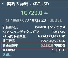 BitMEXの契約の詳細から見れる資金調達率