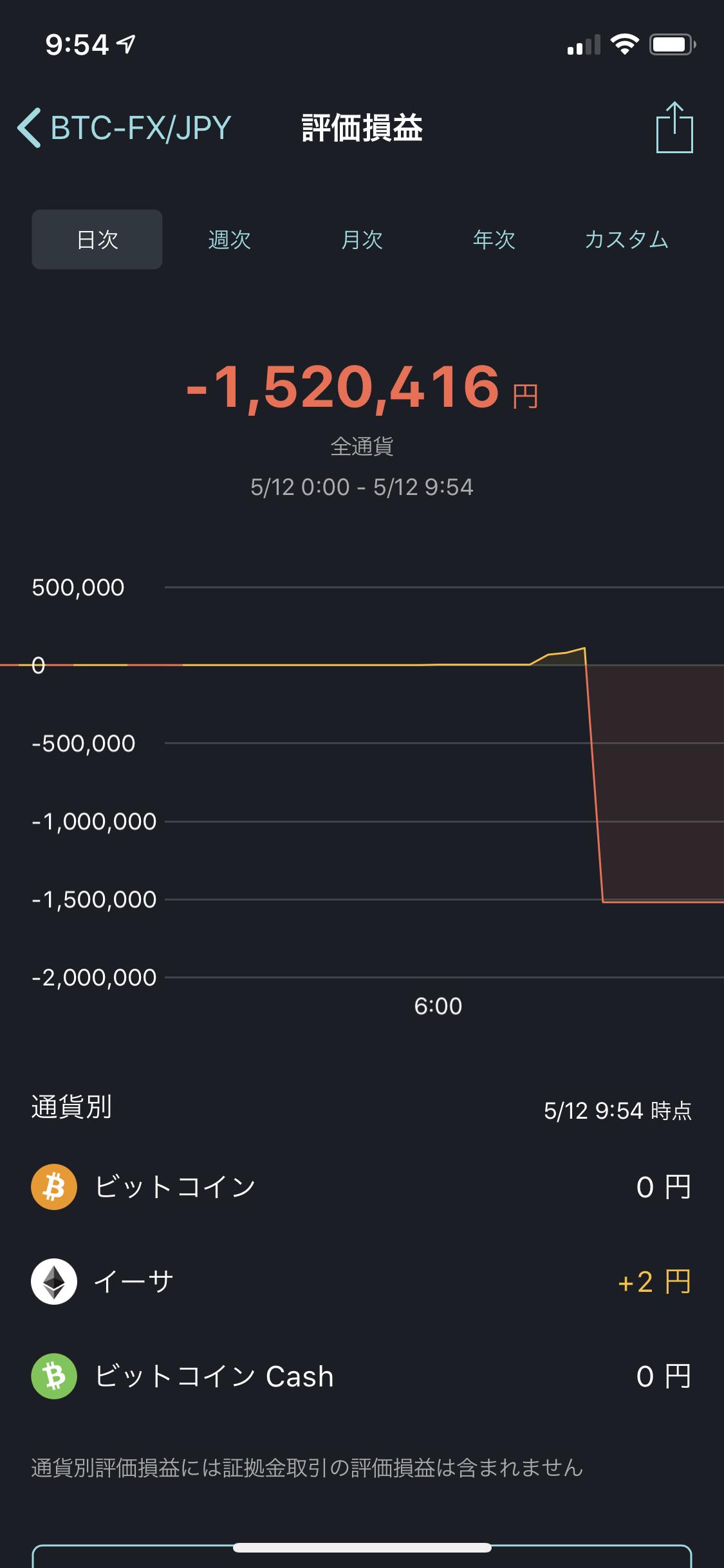 bitFlyerの日次損益画面