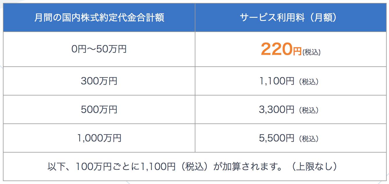 SBIネオモバイル証券の手数料一覧